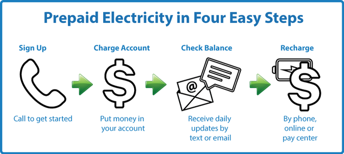 Prepaid Electricity in 4 Easy Steps