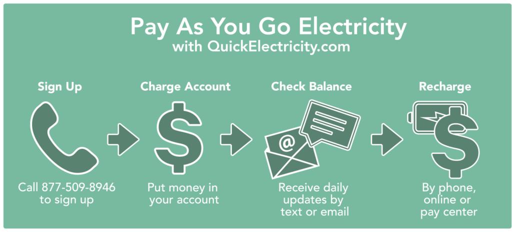 Pay As You Go Electricity (Texas, USA) registration steps