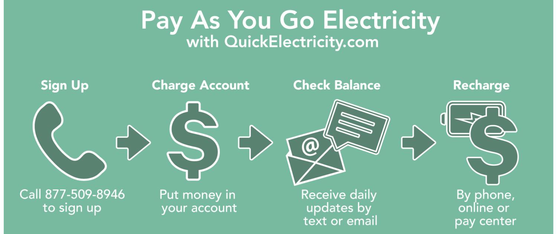 Pay As You Go Electricity registration steps
